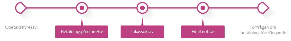 inkassogram-flode-hyra-01